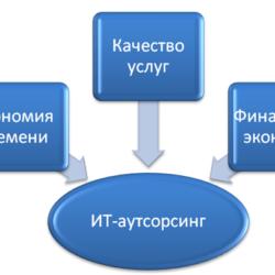 IT-услуги по аутсорсингу