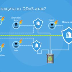 Защита от атак DDoS (кибератак типа «отказ в обслуживании»)